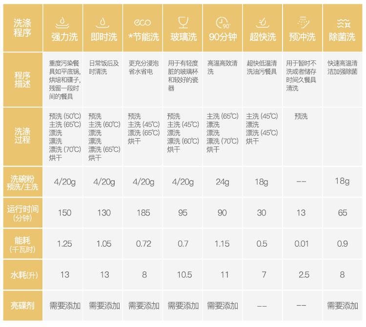 美的WQP8-3905-CN的洗涤程序