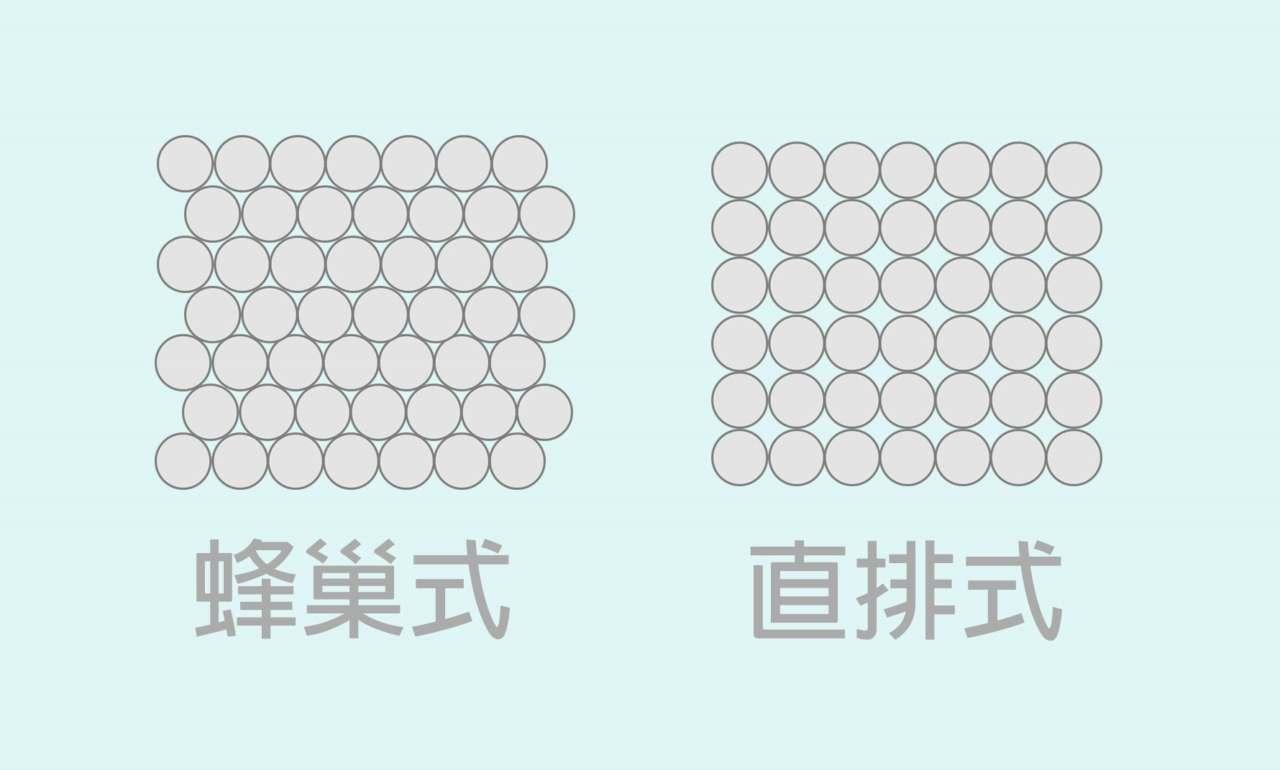 「直排式」与「蜂巢式」两种结构