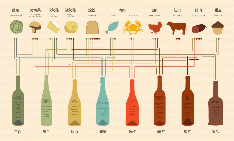 根据食物选配红酒