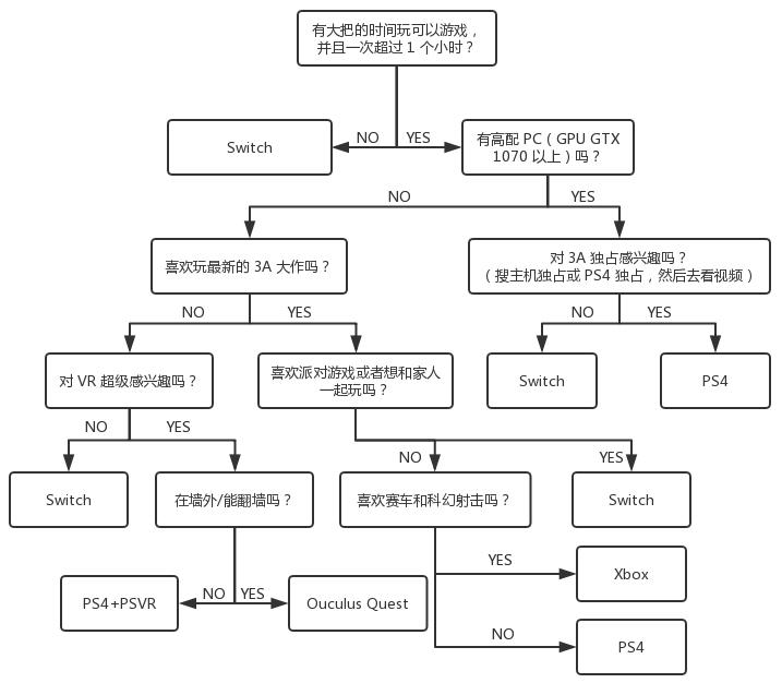 游戏机选购决策图