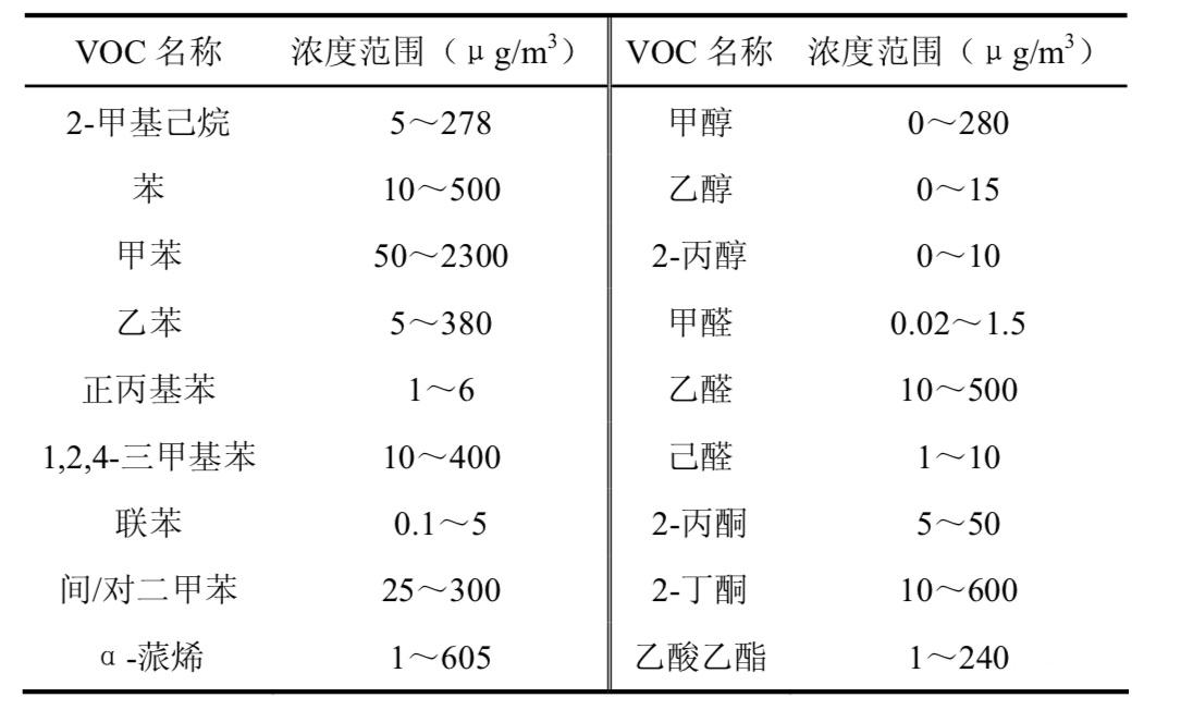 室内常见 VOCs 的浓度范围