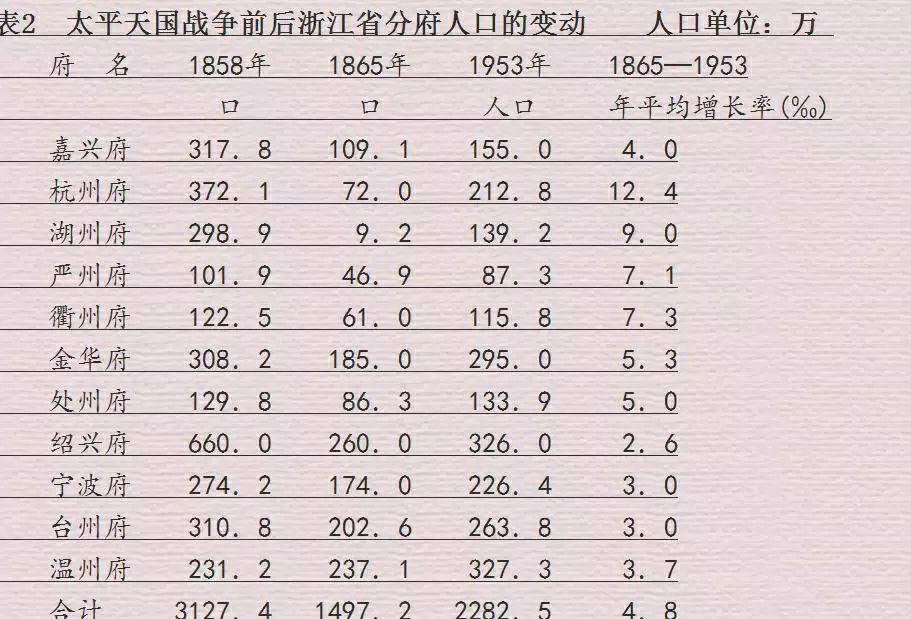 太平天国战争前后浙江省分府人口的变动
