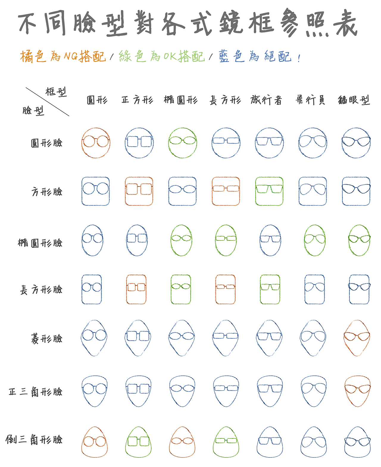 不同脸型对各式镜框对照表